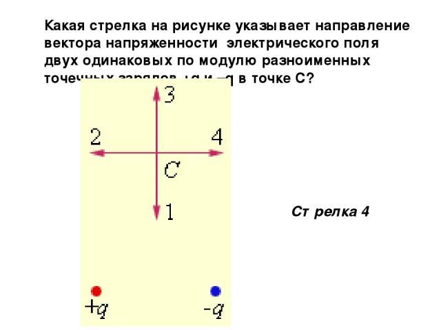 Какая стрелка на рисунке указывает направление вектора напряженности электрического поля двух одинаковых по модулю разноименных точечных зарядов +q и –q в точке С? Стрелка 4