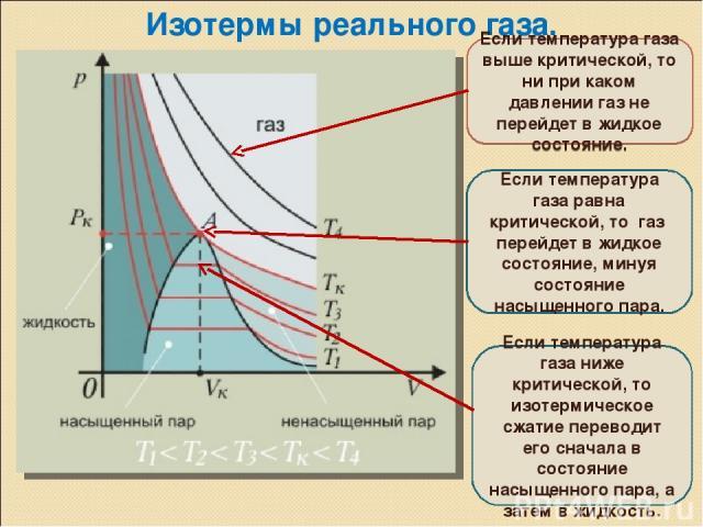 Изотермы реального газа. Если температура газа выше критической, то ни при каком давлении газ не перейдет в жидкое состояние. Если температура газа равна критической, то газ перейдет в жидкое состояние, минуя состояние насыщенного пара. Если темпера…