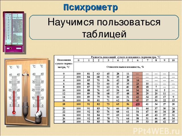 Психрометр Научимся пользоваться таблицей Показания сухого термо- метра, °С Разность показаний сухого и влажного термометра, °С 0 1 2 3 4 5 6 7 8 9 10 Относительная влажность, % 0 100 81 63 45 28 11 — — — — — 2 100 84 68 51 35 20 — — — — — 4 100 85 …
