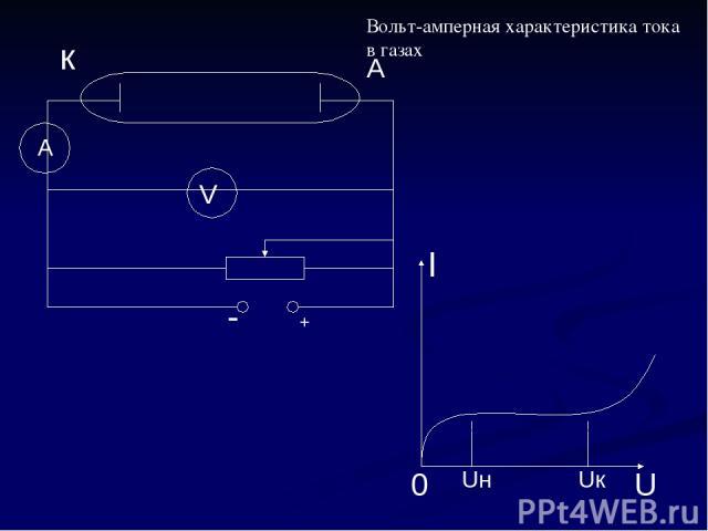 Вольт-амперная характеристика тока в газах к А I U 0 Uн Uк