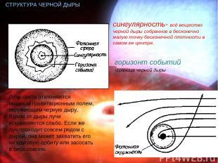 СТРУКТУРА ЧЕРНОЙ ДЫРЫ Лучи света отклоняются мощным гравитационным полем, окружа