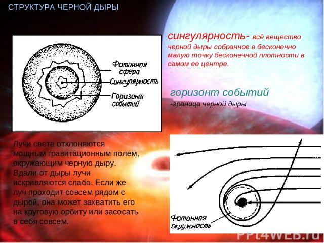 СТРУКТУРА ЧЕРНОЙ ДЫРЫ Лучи света отклоняются мощным гравитационным полем, окружающим черную дыру. Вдали от дыры лучи искривляются слабо. Если же луч проходит совсем рядом с дырой, она может захватить его на круговую орбиту или засосать в себя совсем…