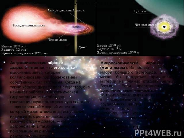 Астрофизические чёрные дыры.Считается, что это остатки массивных звёзд, которые коллапсировали под воздействием собственных сил тяготения. Когда на такую чёрную дыру падает вещество, она начинает работать как космическая гидростанция, высвобождая г…