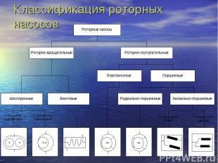 Классификация роторных насосов