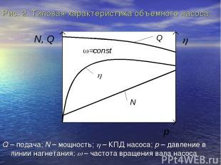 Рис. 2. Типовая характеристика объемного насоса: Q – подача; N – мощность; h – К