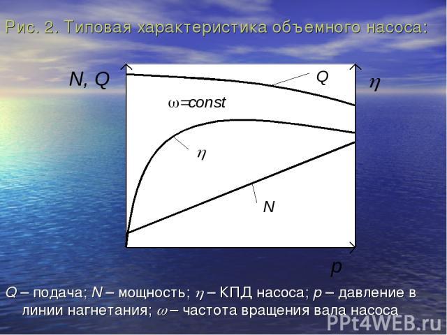 Рис. 2. Типовая характеристика объемного насоса: Q – подача; N – мощность; h – КПД насоса; p – давление в линии нагнетания; w – частота вращения вала насоса