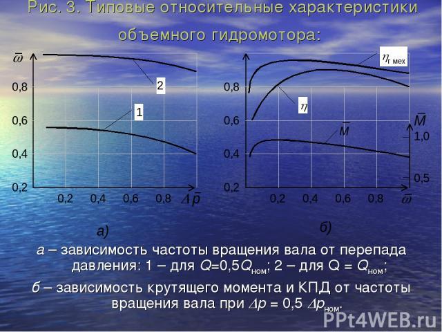 Рис. 3. Типовые относительные характеристики объемного гидромотора: а – зависимость частоты вращения вала от перепада давления: 1 – для Q=0,5Qном; 2 – для Q = Qном; б – зависимость крутящего момента и КПД от частоты вращения вала при Dр = 0,5 Dрном.