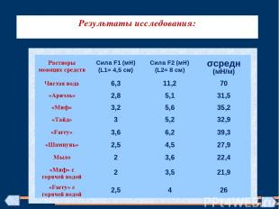 Результаты исследования: Растворы моющих средств Сила F1 (мН) (L1= 4,5 см) Сила