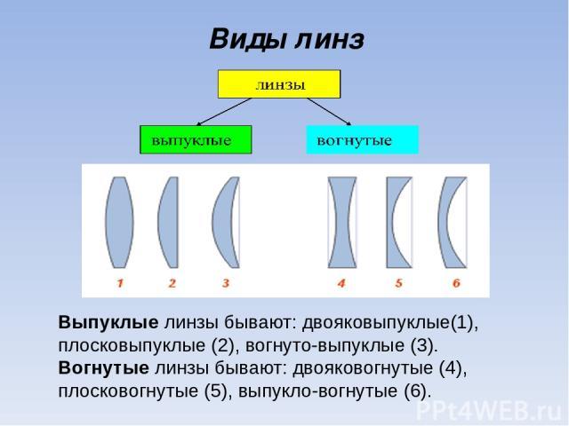 Виды линз Выпуклые линзы бывают: двояковыпуклые(1), плосковыпуклые (2), вогнуто-выпуклые (3). Вогнутые линзы бывают: двояковогнутые (4), плосковогнутые (5), выпукло-вогнутые (6).