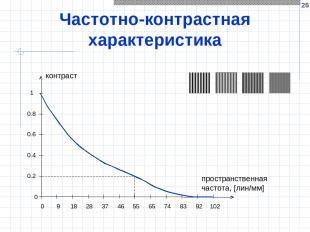 * Частотно-контрастная характеристика