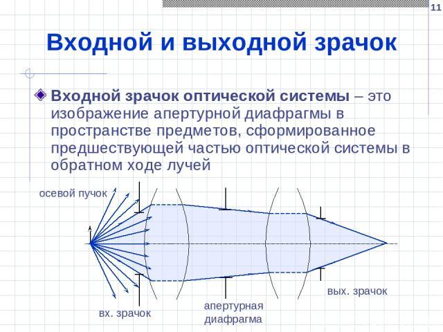 * Входной и выходной зрачок Входной зрачок оптической системы – это изображение апертурной диафрагмы в пространстве предметов, сформированное предшествующей частью оптической системы в обратном ходе лучей