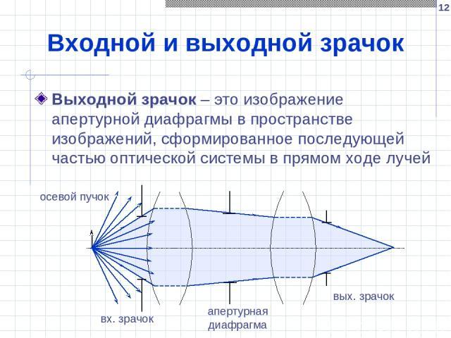 * Входной и выходной зрачок Выходной зрачок – это изображение апертурной диафрагмы в пространстве изображений, сформированное последующей частью оптической системы в прямом ходе лучей