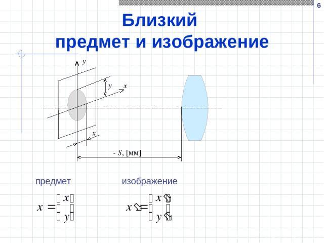 * Близкий предмет и изображение y x y x - S, [мм] предмет изображение