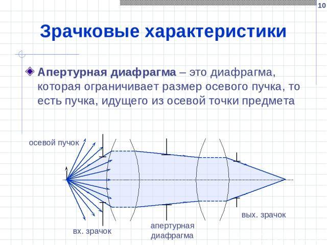 * Зрачковые характеристики Апертурная диафрагма – это диафрагма, которая ограничивает размер осевого пучка, то есть пучка, идущего из осевой точки предмета