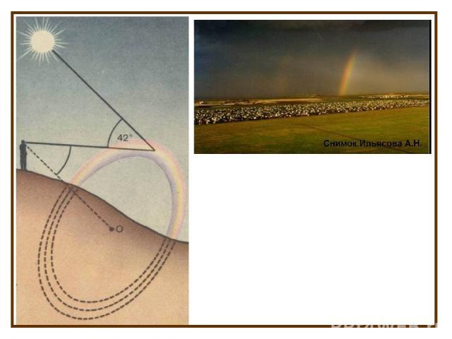 Верхняя полоса у радуги – всегда красная и находится не выше 420 над горизонтом. Нижняя полоса – фиолетовая, а между ними находятся все остальные цвета. Чем выше Солнце над горизонтом, тем меньшую часть радуги мы видим над гори-зонтом. Космонавты с …