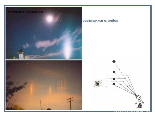 Движением 6- гранных кристалликов льда под действием силы тяжести по вертикали объясняется появление светящихся столбов на небе и около фонарей. Лучи Солнца, отразившись от боко-вых граней таких кристалликов, попа- дают в глаза наблюдателя. Но наши …