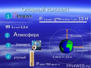 Опорный конспект m 1 м куб=1,3 кг 1 Р 1 м куб = g*m=9.8H/кг *1,3кг= 13 Н 2 Атмос