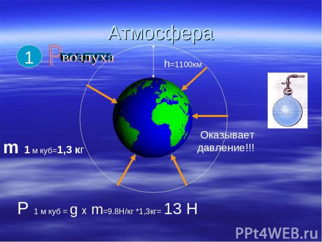 Атмосфера h=1100км Оказывает давление!!! Р 1 м куб = g х m=9.8H/кг *1,3кг= 13 Н m 1 м куб=1,3 кг 1