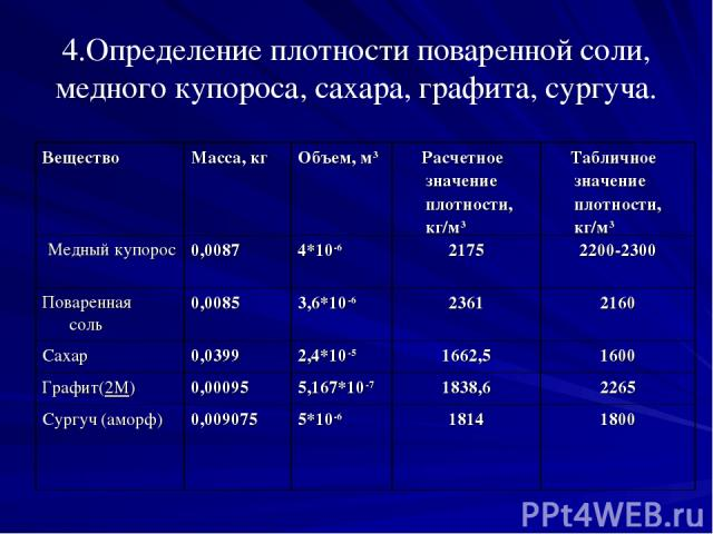 4.Определение плотности поваренной соли, медного купороса, сахара, графита, сургуча. Вещество Масса, кг Объем, м3 Расчетное значение плотности, кг/м3 Табличное значение плотности, кг/м3 Медный купорос 0,0087 4*10-6 2175 2200-2300 Поваренная соль 0,0…
