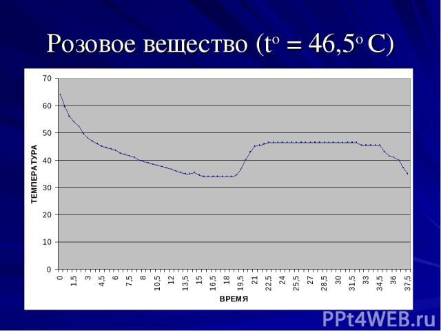Розовое вещество (tо = 46,5о С)
