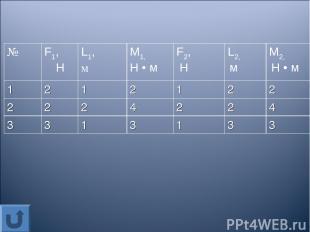 № F1, Н L1, м М1, Н • м F2, Н L2, м М2, Н • м 1 2 1 2 1 2 2 2 2 2 4 2 2 4 3 3 1