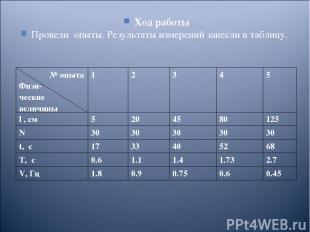 Ход работы Провели опыты. Результаты измерений занесли в таблицу. № опыта Физи-
