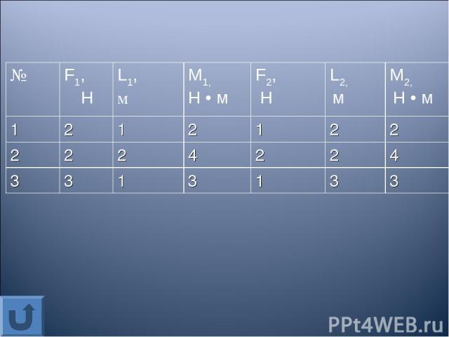 № F1, Н L1, м М1, Н • м F2, Н L2, м М2, Н • м 1 2 1 2 1 2 2 2 2 2 4 2 2 4 3 3 1 3 1 3 3