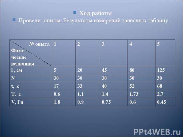 Ход работы Провели опыты. Результаты измерений занесли в таблицу. № опыта Физи- ческие величины 1 2 3 4 5 l , см 5 20 45 80 125 N 30 30 30 30 30 t, c 17 33 40 52 68 T, c 0.6 1.1 1.4 1.73 2.7 V, Гц 1.8 0.9 0.75 0.6 0.45