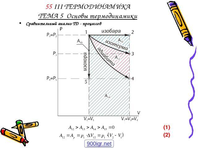 55 III ТЕРМОДИНАМИКА ТЕМА 5 Основы термодинамики Сравнительный анализ ТД - процессов (1) (2) 900igr.net