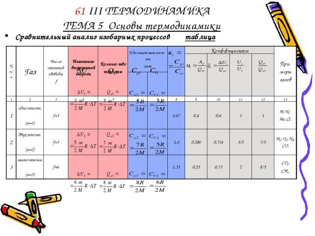 61 III ТЕРМОДИНАМИКА ТЕМА 5 Основы термодинамики Сравнительный анализ изобарных процессов таблица N п/п Газ Число степеней свободы f Изменение внутренней энергии Количес-тво теплоты Удельная теплоем-ть газа Коэффициенты При-меры газов 1 2 3 4 5 6 7 …
