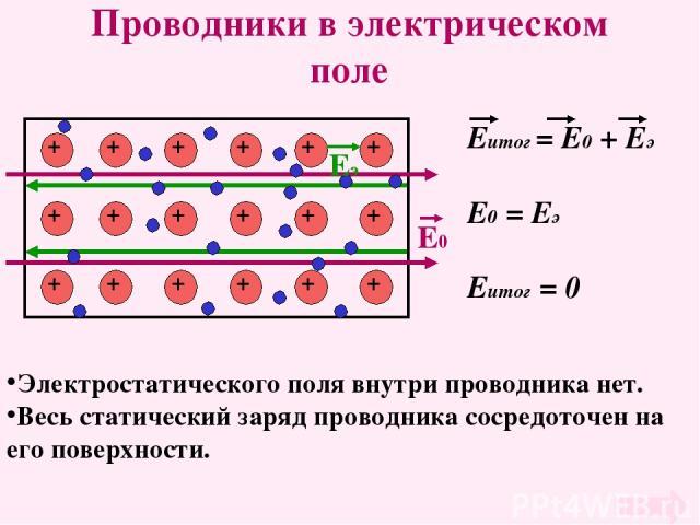 близким, поведение диалектриков и проводников в электрическом поле когда такие места