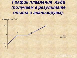 О А C время температура D B C График плавления льда (получаем в результате опыта