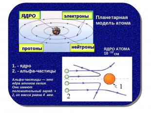ЯДРО электроны протоны нейтроны Планетарная модель атома 1. - ядро 2. - альфа-ча