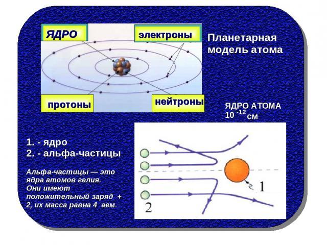 ЯДРО электроны протоны нейтроны Планетарная модель атома 1. - ядро 2. - альфа-частицы ЯДРО АТОМА 10 -12 см Альфа-частицы — это ядра атомов гелия. Они имеют положительный заряд + 2, их масса равна 4 аем.