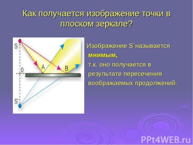 Как получается изображение точки в плоском зеркале? Изображение S´называется мнимым, т.к. оно получается в результате пересечения воображаемых продолжений.