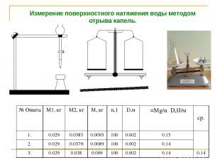 Измерение поверхностного натяжения воды методом отрыва капель. № Опыта М1, кг М2