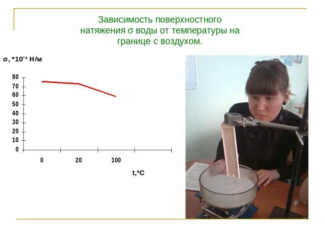 t,ºC σ, *10ˉ³ H/м Зависимость поверхностного натяжения σ воды от температуры на границе с воздухом.