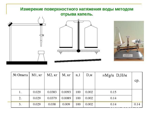 Измерение поверхностного натяжения воды методом отрыва капель. № Опыта М1, кг М2, кг М, кг n,1 D,м σ=Мg/nπD,Н/м σ ср. 1. 0.029 0.0383 0.0093 100 0.002 0.15 0.14 2. 0.029 0.0379 0.0089 100 0.002 0.14 3. 0.029 0.038 0.009 100 0.002 0.14