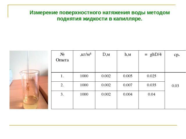Измерение поверхностного натяжения воды методом поднятия жидкости в капилляре. № Опыта ρ,кг/м³ D,м h,м σ=ρghD/4 σср. 1. 1000 0.002 0.005 0.025 0.03 2. 1000 0.002 0.007 0.035 3. 1000 0.002 0.004 0.04