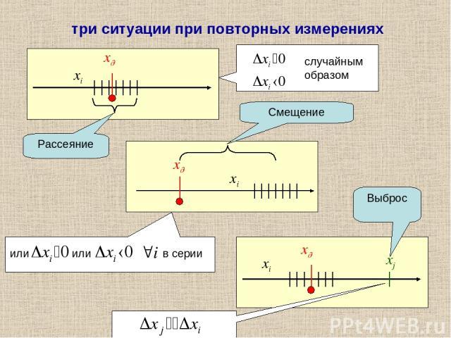Рассеяние Смещение Выброс три ситуации при повторных измерениях случайным образом