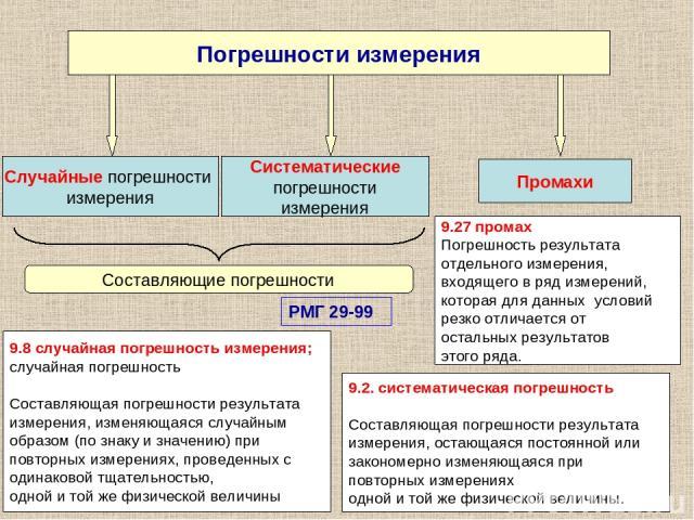 Погрешности измерения Случайные погрешности измерения Систематические погрешности измерения Промахи Составляющие погрешности 9.8 случайная погрешность измерения; случайная погрешность Составляющая погрешности результата измерения, изменяющаяся случа…