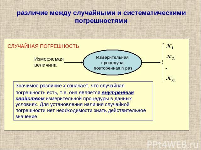 различие между случайными и систематическими погрешностями Измерительная процедура, повторенная n раз Измеряемая величина СЛУЧАЙНАЯ ПОГРЕШНОСТЬ Значимое различие xi означает, что случайная погрешность есть, т.е. она является внутренним свойством изм…