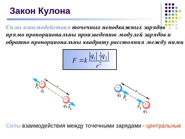 Закон Кулона Силы взаимодействия точечных неподвижных зарядов прямо пропорциональны произведению модулей зарядов и обратно пропорциональны квадрату расстояния между ними Силы взаимодействия между точечными зарядами - центральные