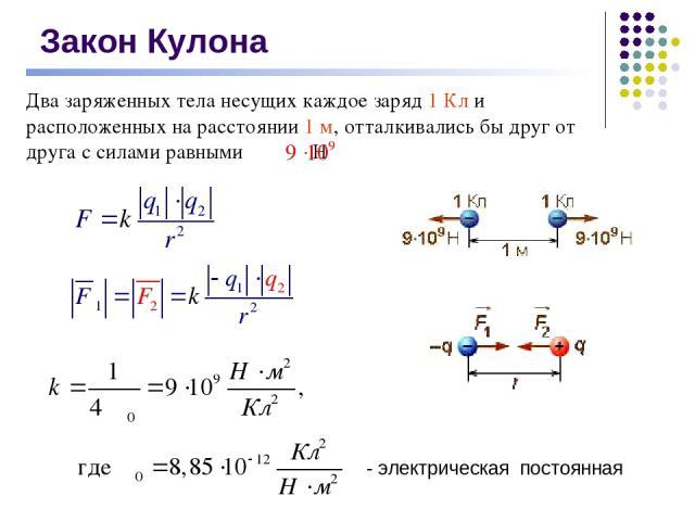 Закон Кулона - электрическая постоянная
