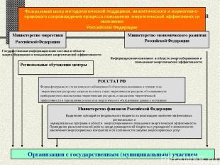 Государственная информационная поддержка Государственная информационная система