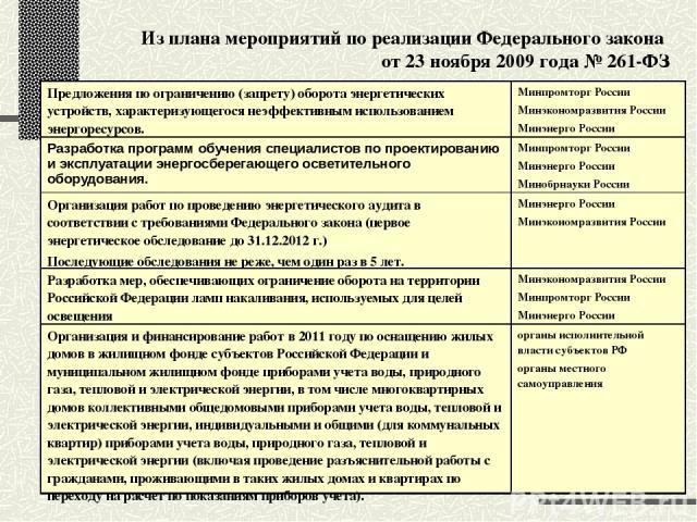 Из плана мероприятий по реализации Федерального закона от 23 ноября 2009 года № 261-ФЗ Предложения по ограничению (запрету) оборота энергетических устройств, характеризующегося неэффективным использованием энергоресурсов. Минпромторг России Минэконо…