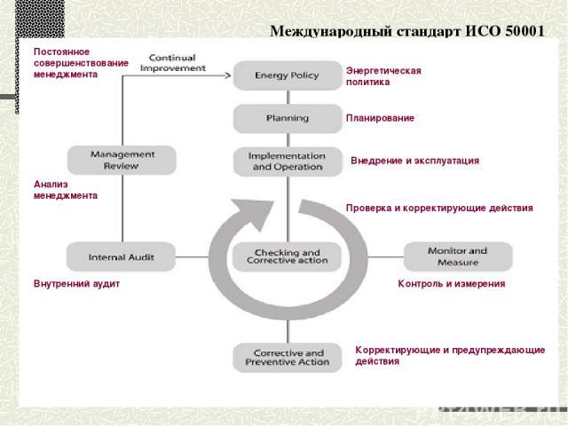 Международный стандарт ИСО 50001 Постоянное совершенствование менеджмента Энергетическая политика Планирование Внедрение и эксплуатация Проверка и корректирующие действия Контроль и измерения Корректирующие и предупреждающие действия Анализ менеджме…