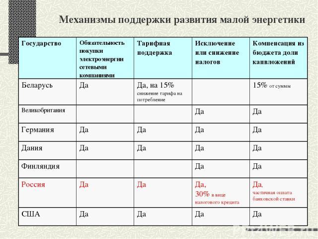 Механизмы поддержки развития малой энергетики Государство Обязательность покупки электроэнергии сетевыми компаниями Тарифная поддержка Исключение или снижение налогов Компенсация из бюджета доли капвложений Беларусь Да Да, на 15% снижение тарифа на …