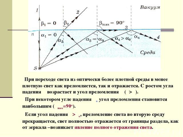 При переходе света из оптически более плотной среды в менее плотную свет как преломляется, так и отражается. С ростом угла падения α возрастает и угол преломления β (β>α). При некотором угле падения αо угол преломления становится наибольшим (βmax=90…
