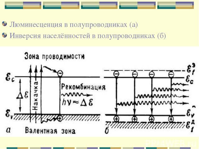 Люминесценция в полупроводниках (а) Инверсия населённостей в полупроводниках (б)
